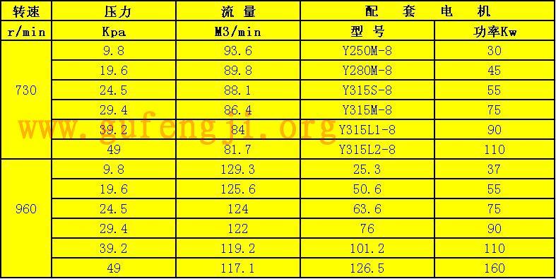 R601千赢国际下载鼓风机参数(流量、压力)